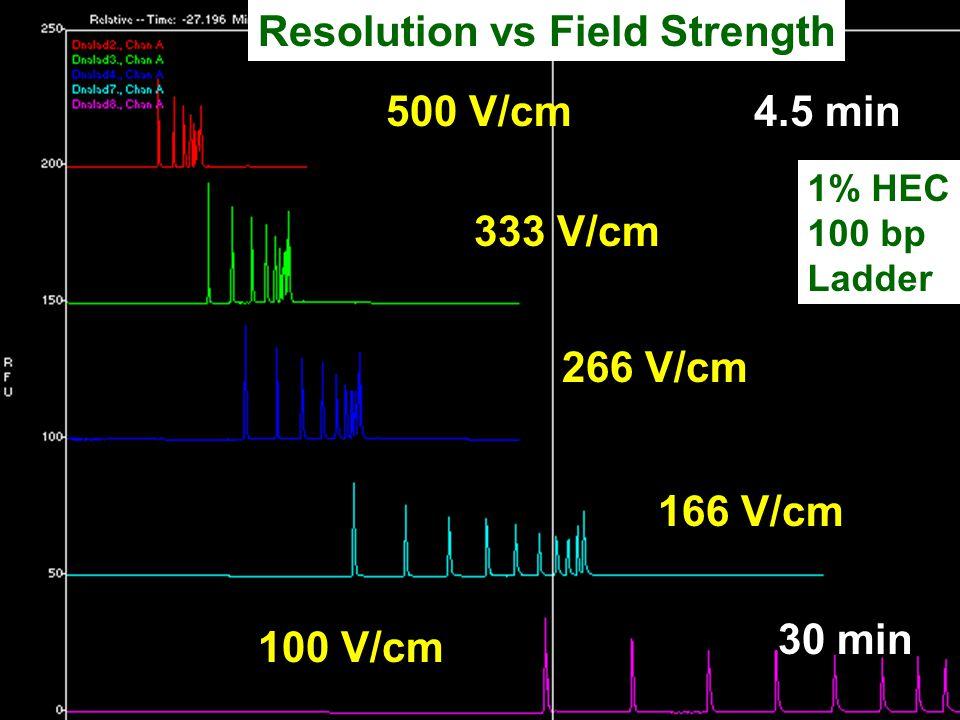 500 V/cm 333 V/cm 266 V/cm 166 V/cm 100 V/cm Resolution vs Field Strength 1% HEC 100 bp Ladder 4.5 min 30 min