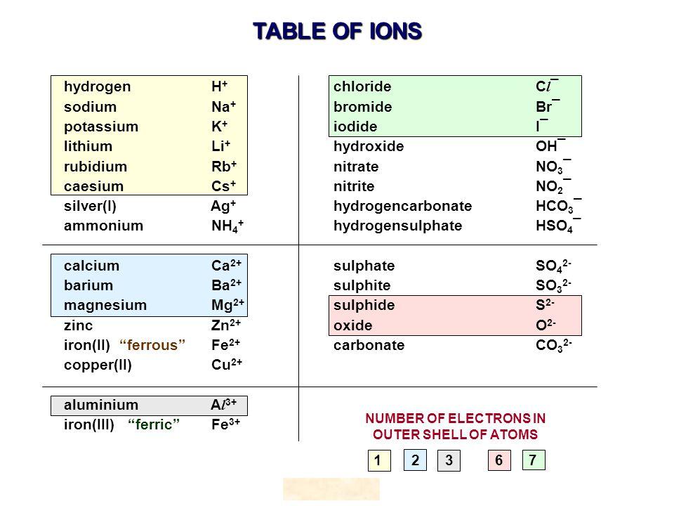 hydrogen H + chloride C l ¯ sodium Na + bromide Br¯ potassium K + iodide I¯ lithium Li + hydroxideOH¯ rubidium Rb + nitrateNO 3 ¯ caesium Cs + nitrite NO 2 ¯ silver(I) Ag + hydrogencarbonate HCO 3 ¯ ammonium NH 4 + hydrogensulphate HSO 4 ¯ calcium Ca 2+ sulphate SO 4 2- barium Ba 2+ sulphite SO 3 2- magnesium Mg 2+ sulphide S 2- zinc Zn 2+ oxide O 2- iron(II) ferrous Fe 2+ carbonate CO 3 2- copper(II) Cu 2+ aluminium A l 3+ iron(III) ferric Fe 3+ HOPTON TABLE OF IONS NUMBER OF ELECTRONS IN OUTER SHELL OF ATOMS 1 2 3 6 7