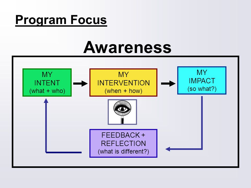 Program Focus Awareness MY INTENT (what + who) MY INTERVENTION (when + how) MY IMPACT (so what ) FEEDBACK + REFLECTION (what is different )