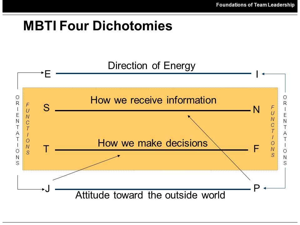 Foundations of Team Leadership MBTI & The Organization