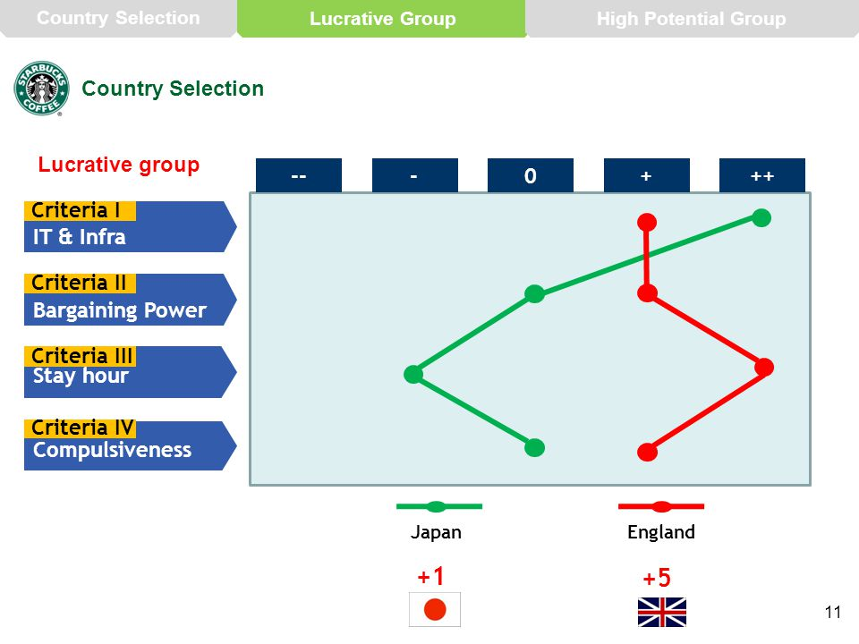 11 Country Selection Lucrative group IT & Infra Criteria I Bargaining Power Criteria II Stay hour Criteria III ---0++ + Compulsiveness Criteria IV Japan +1 England +5 Country Selection Lucrative GroupHigh Potential Group