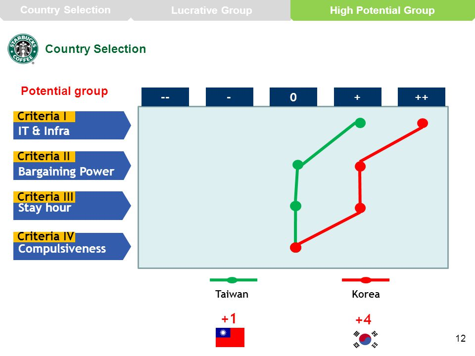 12 Country Selection Potential group IT & Infra Criteria I Bargaining Power Criteria II Stay hour Criteria III ---0++ + Compulsiveness Criteria IV Taiwan +1 Korea +4 Country Selection Lucrative GroupHigh Potential Group