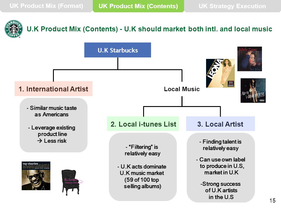 U.K Product Mix (Contents) - U.K should market both intl. and local music U.K Starbucks 1. International Artist Local Music 2. Local i-tunes List3. Lo