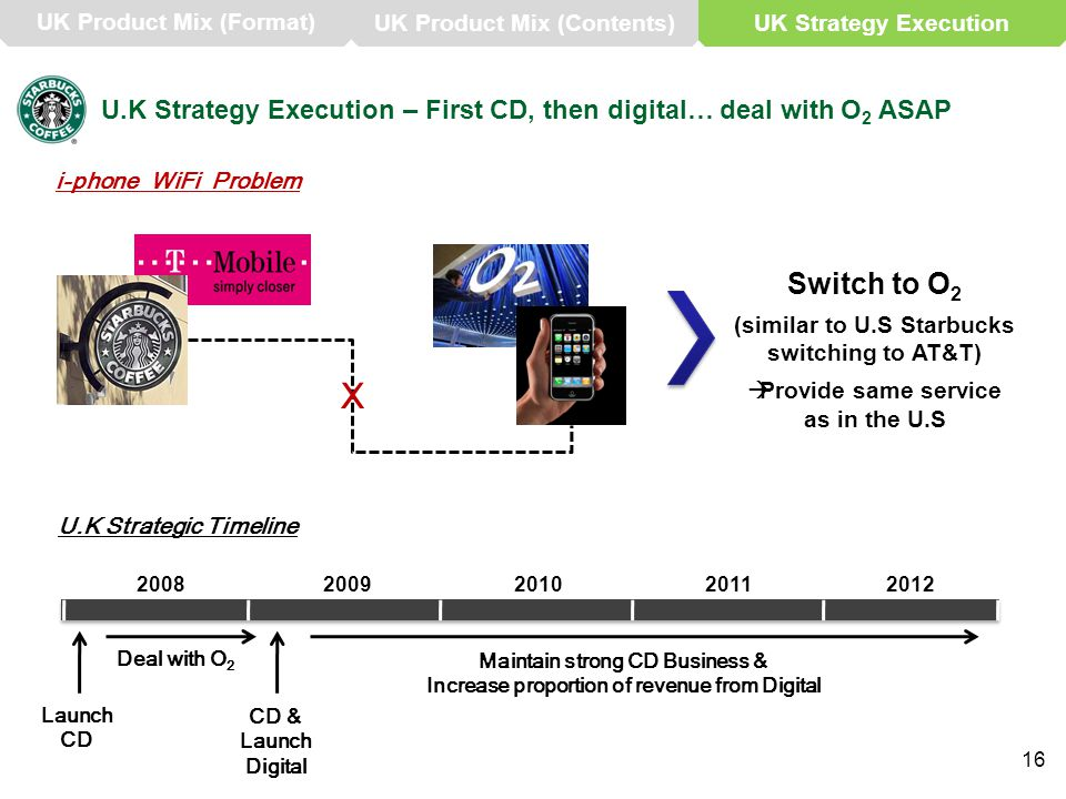 U.K Strategy Execution – First CD, then digital… deal with O 2 ASAP i-phone WiFi Problem X Switch to O 2 (similar to U.S Starbucks switching to AT&T)  Provide same service as in the U.S U.K Strategic Timeline 20082009201020112012 Launch CD CD & Launch Digital Deal with O 2 Maintain strong CD Business & Increase proportion of revenue from Digital 16 UK Product Mix (Format) UK Product Mix (Contents)UK Strategy Execution