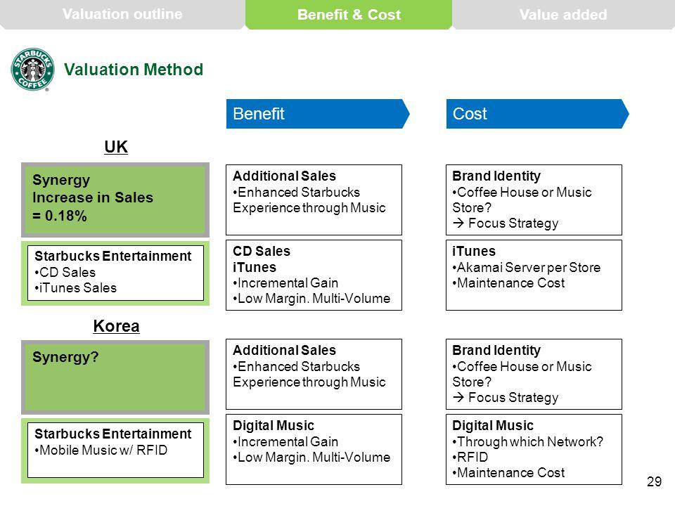 Valuation Method UK Korea Synergy Increase in Sales = 0.18% Starbucks Entertainment CD Sales iTunes Sales Synergy? Starbucks Entertainment Mobile Musi