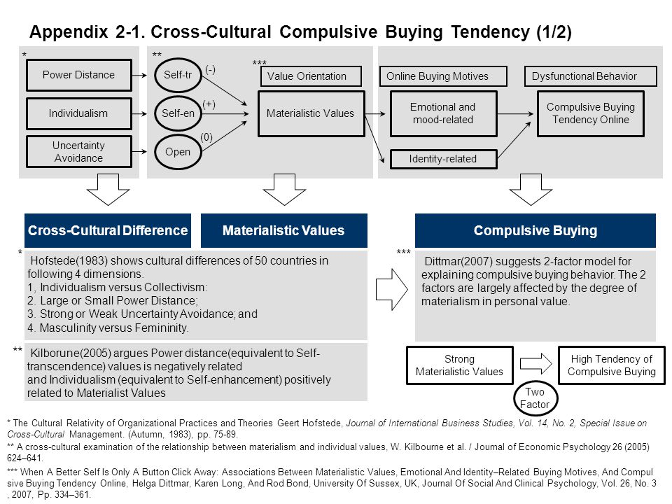 Value Orientation Materialistic Values Online Buying Motives Emotional and mood-related Identity-related Dysfunctional Behavior Compulsive Buying Tend