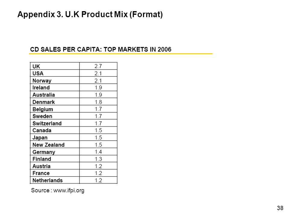 Source : www.ifpi.org Appendix 3. U.K Product Mix (Format) 38
