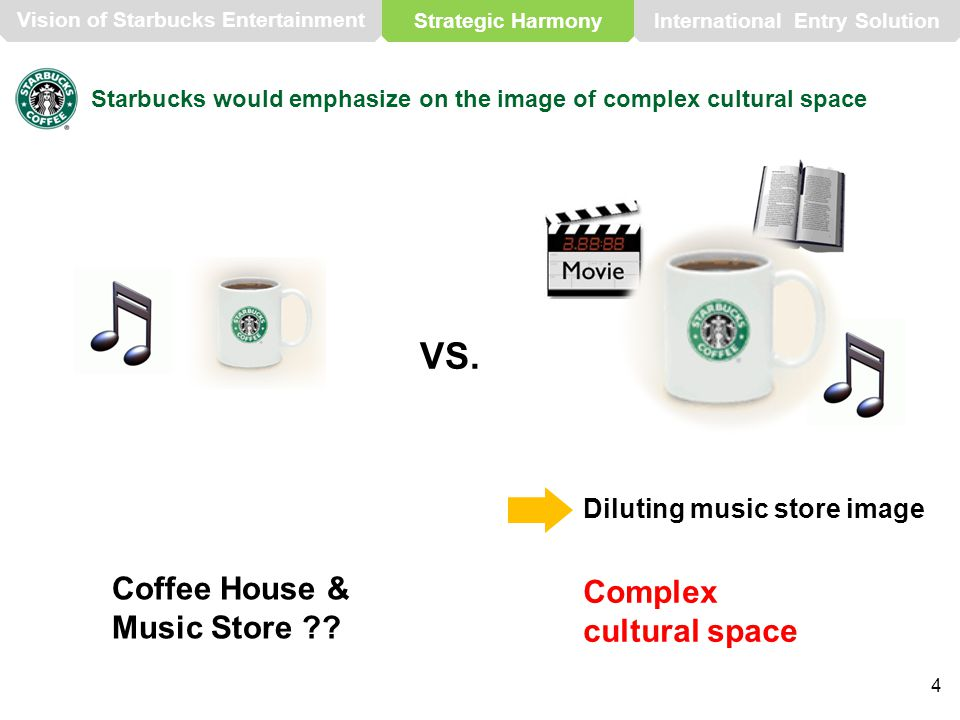 4 Starbucks would emphasize on the image of complex cultural space Coffee House & Music Store .