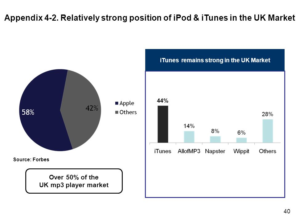 40 Over 50% of the UK mp3 player market iTunes remains strong in the UK Market Source: Forbes Appendix 4-2.