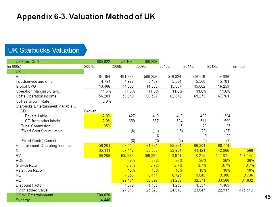 UK Starbucks Valuation UK Core Coffee= 685,622UK BV= 100,206 (in 000s)2007E2008E2009E2010E2011E2012ETerminal UK Retail 464,194 481,888 500,256 519,324 539,119 559,669 Foodservice and other 4,794 4,977 5,167 5,364 5,568 5,781 Global CPG 13,486 14,000 14,533 15,087 15,662 16,259 Operation Margin(3-y avg.)11.6% Coffe Operation Income 56,201 58,343 60,567 62,876 65,273 67,761 Coffee Growth Rate3.8% Starbucks Entertainment Variable OI CDGrowth Private Lable-2.0% 427 419 410 402 394 CD from other labels-2.0% 650 637 624 611 599 iTune Commision35% 11 15 20 27 (Fixed Costs) cumulative(8)(11)(15)(20)(27) 8111520 (Fixed Costs) Current(8)(3)(4)(5)(7) Entertainment Operating Income 56,201 59,412 61,631 63,921 66,301 68,774 NI 35,111 37,117 38,503 39,934 41,421 42,966 44,568 BV 100,206 105,932 109,887 113,971 118,214 122,624 127,197 ROE37%36% Growth Rate5.7%3.7% Retention Ratio15%10% NE 7,956 8,411 8,725 9,049 9,386 9,736 RE 29,161 30,092 31,209 32,371 33,580 34,832 Discount Factor 1.079 1.165 1.258 1.357 1.465 PV of added Value 27,016 25,828 24,816 23,847 22,917 475,440 UK W/ Entertainment= 700,070 Synergy 14,448 Appendix 6-3.