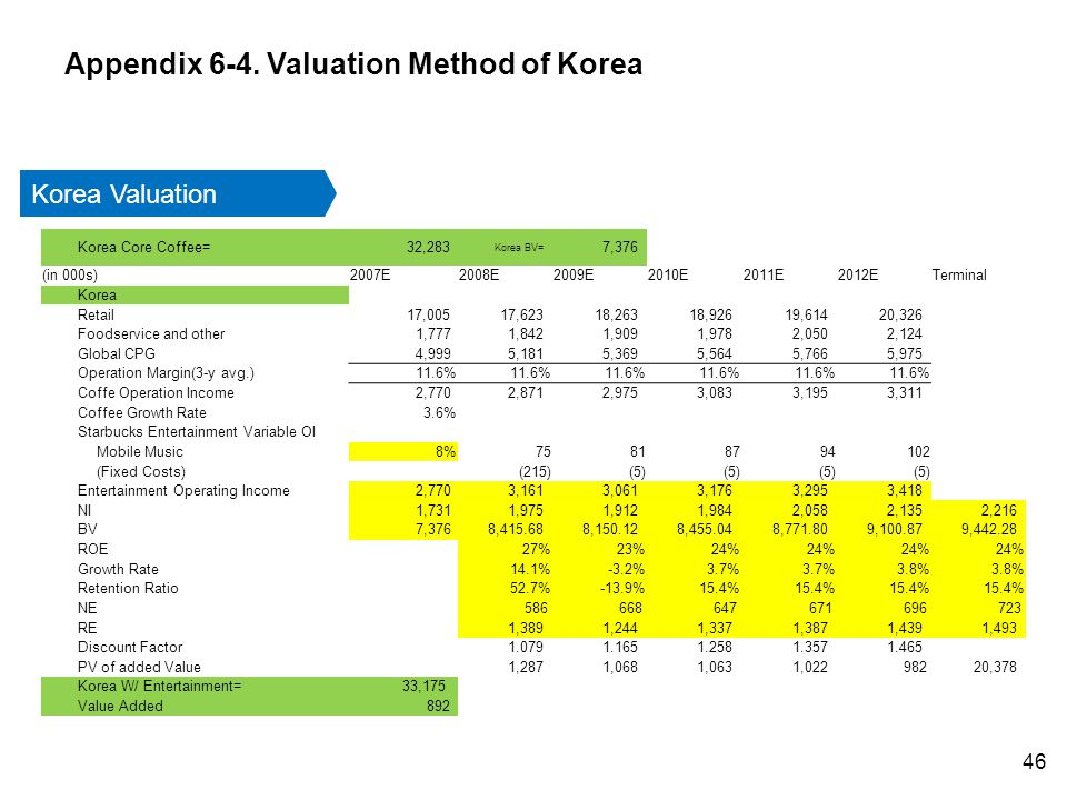 Korea Valuation Korea Core Coffee= 32,283 Korea BV= 7,376 (in 000s)2007E2008E2009E2010E2011E2012ETerminal Korea Retail 17,005 17,623 18,263 18,926 19,614 20,326 Foodservice and other 1,777 1,842 1,909 1,978 2,050 2,124 Global CPG 4,999 5,181 5,369 5,564 5,766 5,975 Operation Margin(3-y avg.)11.6% Coffe Operation Income 2,770 2,871 2,975 3,083 3,195 3,311 Coffee Growth Rate3.6% Starbucks Entertainment Variable OI Mobile Music8%75818794102 (Fixed Costs)(215)(5) Entertainment Operating Income 2,770 3,161 3,061 3,176 3,295 3,418 NI 1,731 1,975 1,912 1,984 2,058 2,135 2,216 BV 7,376 8,415.68 8,150.12 8,455.04 8,771.80 9,100.87 9,442.28 ROE27%23%24% Growth Rate14.1%-3.2%3.7% 3.8% Retention Ratio52.7%-13.9%15.4% NE 586 668 647 671 696 723 RE 1,389 1,244 1,337 1,387 1,439 1,493 Discount Factor 1.079 1.165 1.258 1.357 1.465 PV of added Value 1,287 1,068 1,063 1,022 982 20,378 Korea W/ Entertainment= 33,175 Value Added 892 Appendix 6-4.