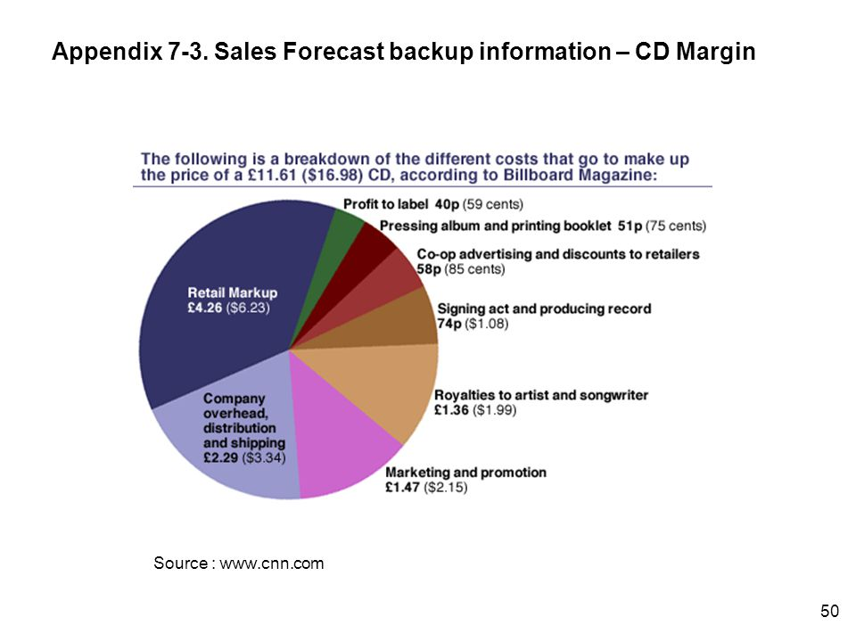 Source : www.cnn.com Appendix 7-3. Sales Forecast backup information – CD Margin 50