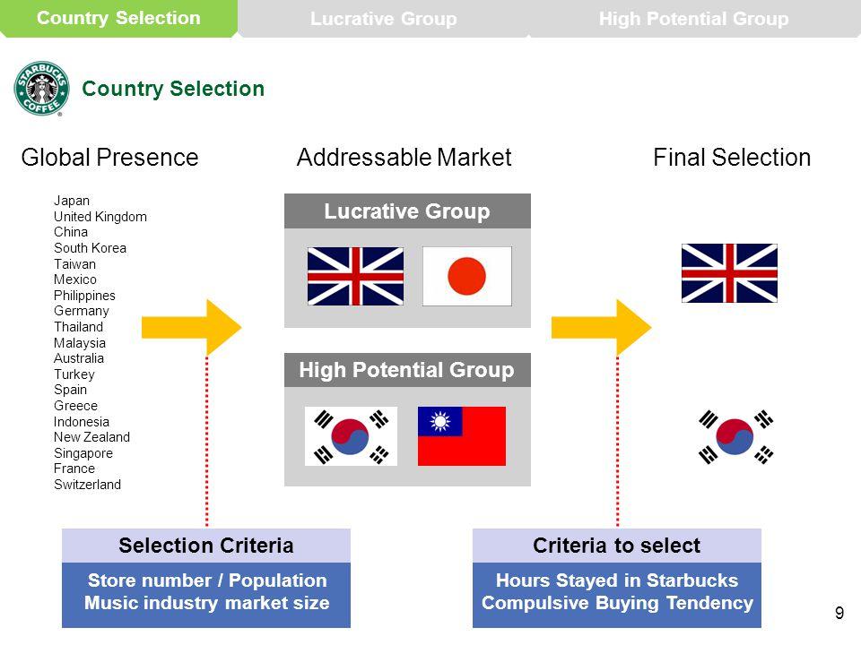 High Potential Group 9 Country Selection Japan United Kingdom China South Korea Taiwan Mexico Philippines Germany Thailand Malaysia Australia Turkey S
