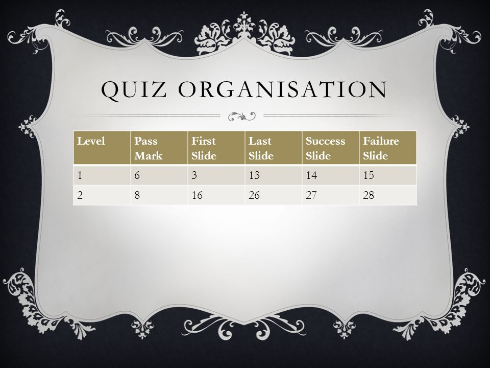 QUIZ ORGANISATION LevelPass Mark First Slide Last Slide Success Slide Failure Slide 163131415 2816262728