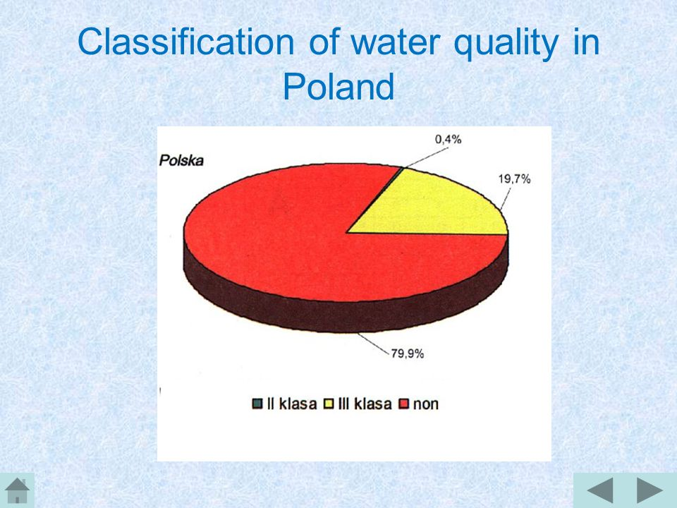 Classification of water quality Waters divide into: I class water – about 3% length of rivers II class water — about 15% length of rivers III class water — about 30% length of rivers Other waters - less than 50% length of rivers Water quality in lakes is decreasing, because much pollution flow into lakes and rivers.