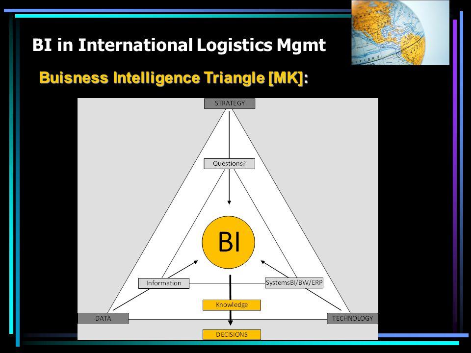 BI in International Logistics Mgmt Buisness Intelligence Triangle [MK]: