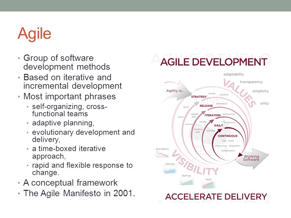 Agile Group of software development methods Based on iterative and incremental development Most important phrases self-organizing, cross- functional teams adaptive planning, evolutionary development and delivery, a time-boxed iterative approach, rapid and flexible response to change.