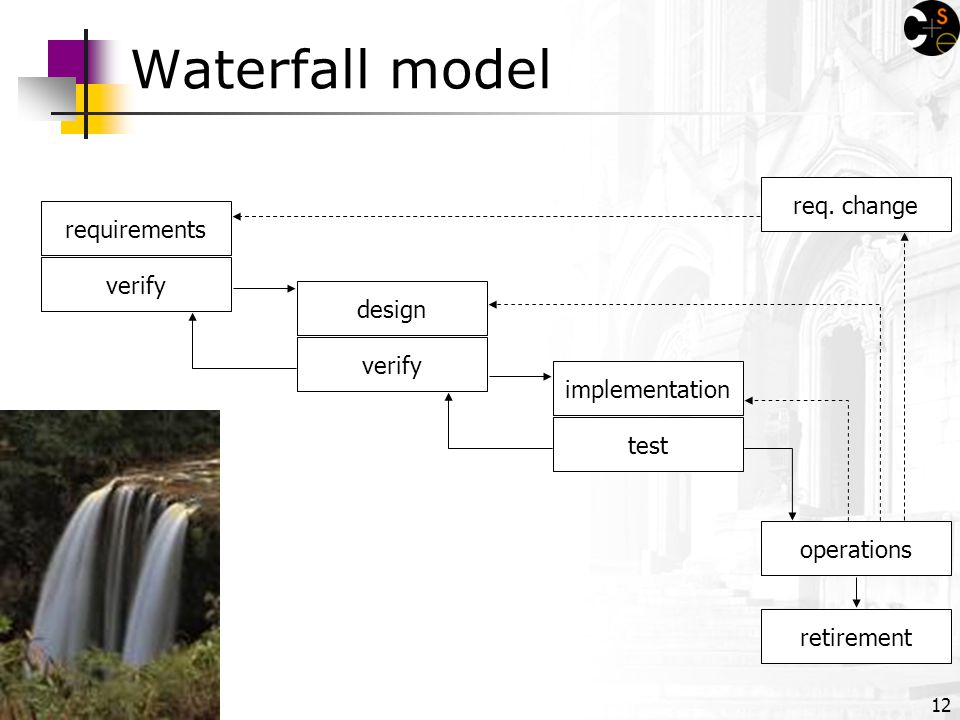 12 Waterfall model requirements verify retirement operations test implementation verify design req.
