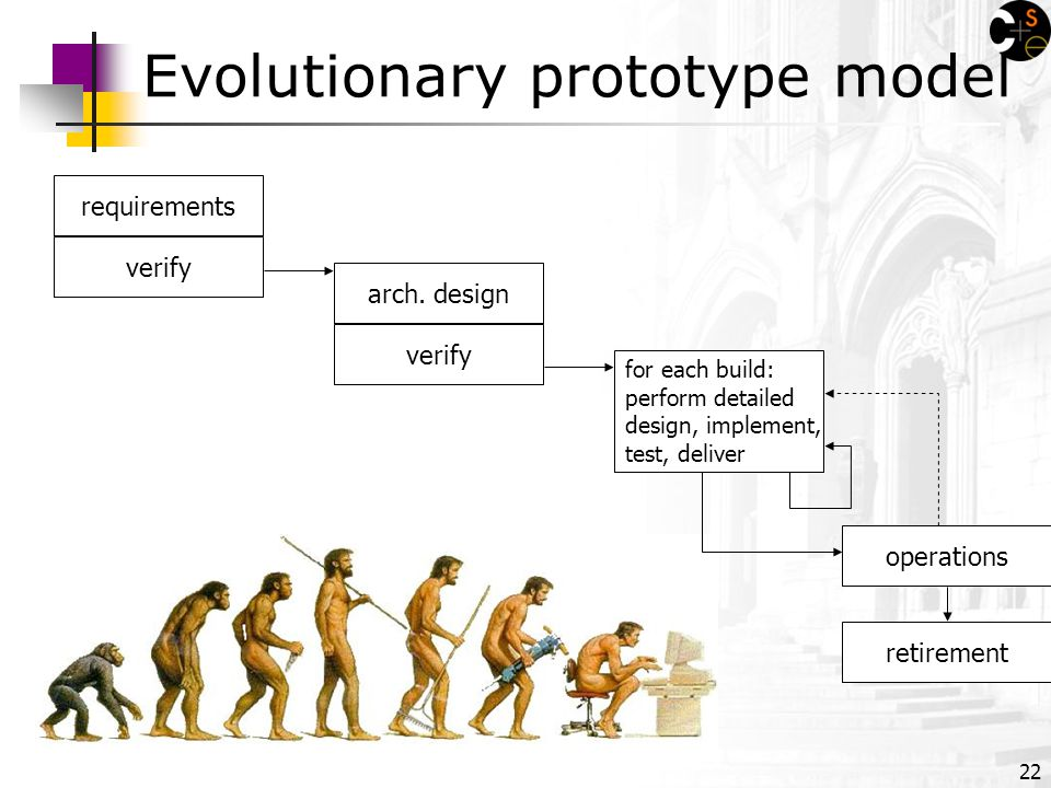 22 Evolutionary prototype model for each build: perform detailed design, implement, test, deliver requirements verify retirement operations verify arch.