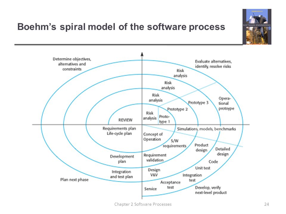 Boehm's spiral model of the software process 24Chapter 2 Software Processes