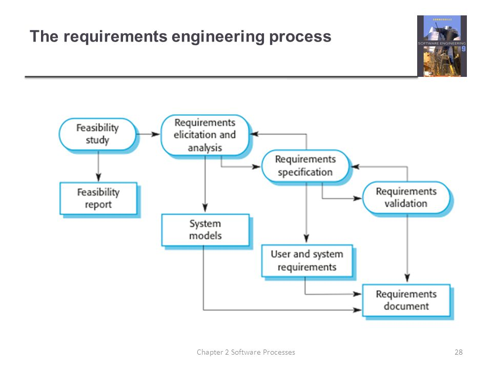 The requirements engineering process 28Chapter 2 Software Processes