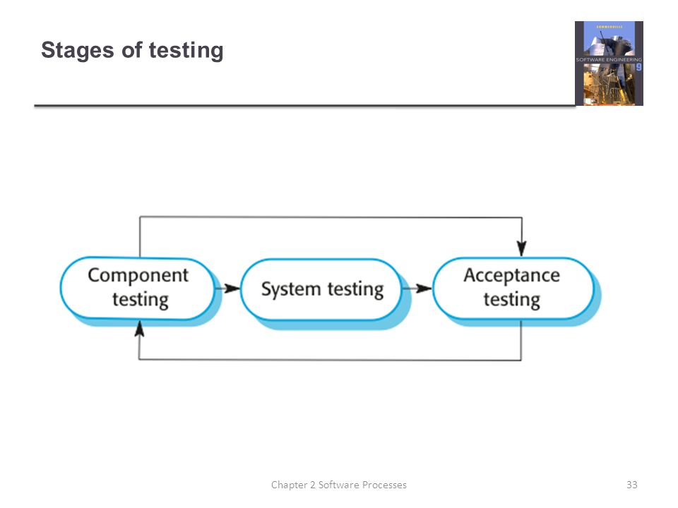 Stages of testing 33Chapter 2 Software Processes
