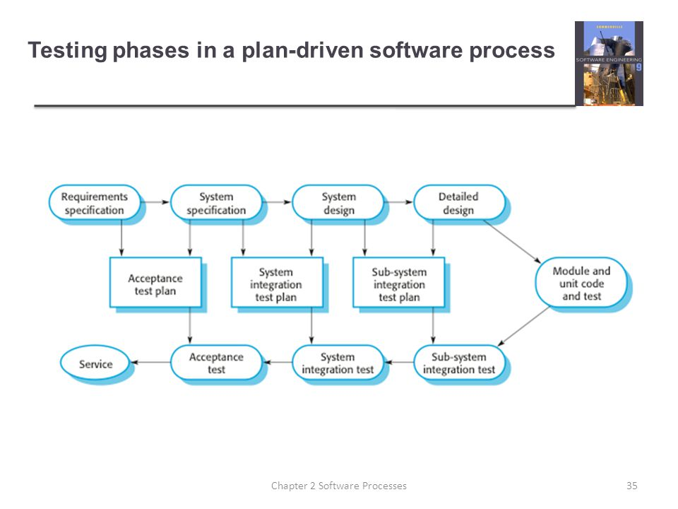 Testing phases in a plan-driven software process 35Chapter 2 Software Processes
