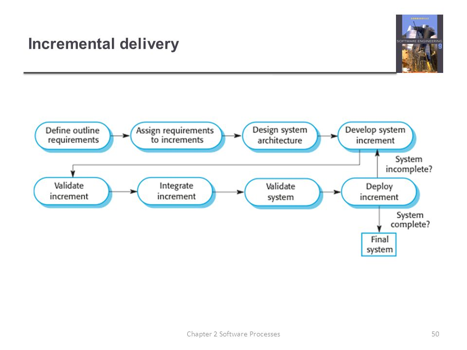 Incremental delivery 50Chapter 2 Software Processes