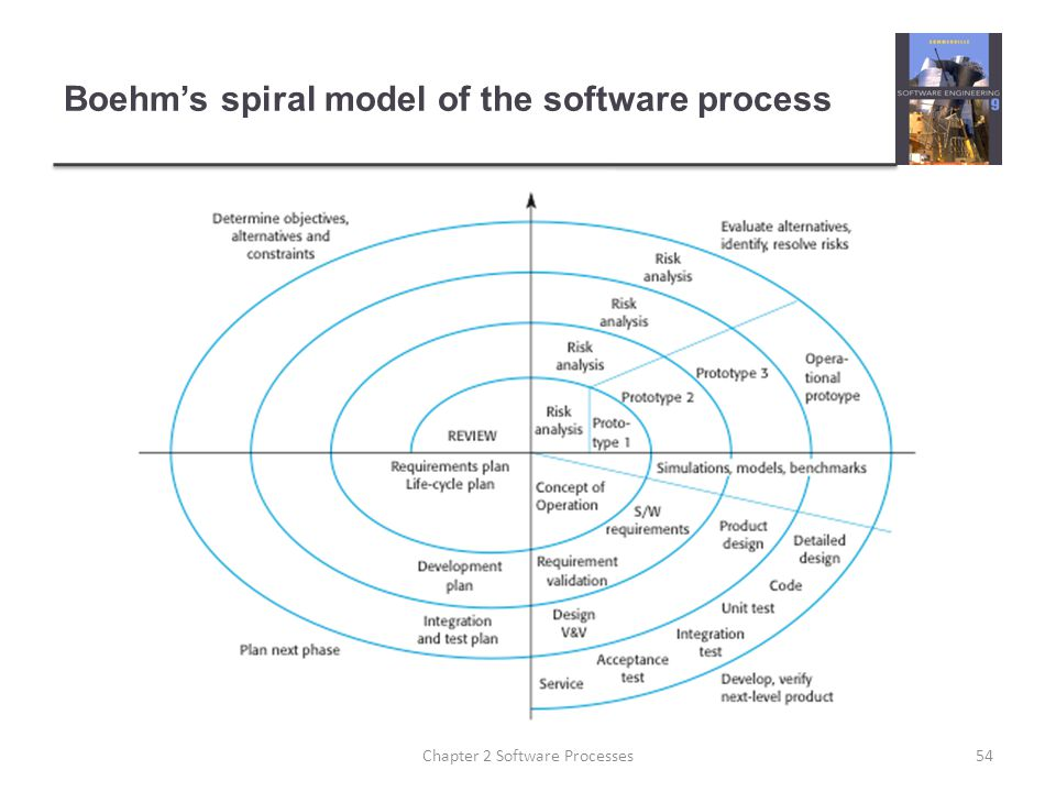 Boehm's spiral model of the software process 54Chapter 2 Software Processes