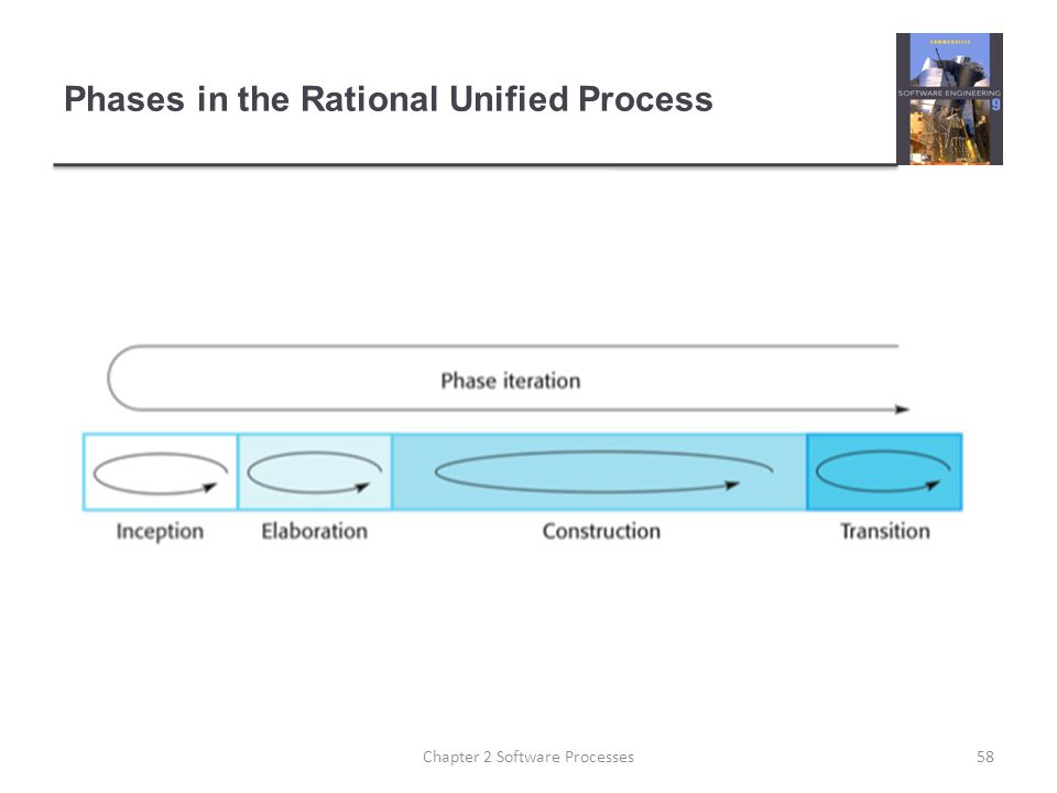 Phases in the Rational Unified Process 58Chapter 2 Software Processes