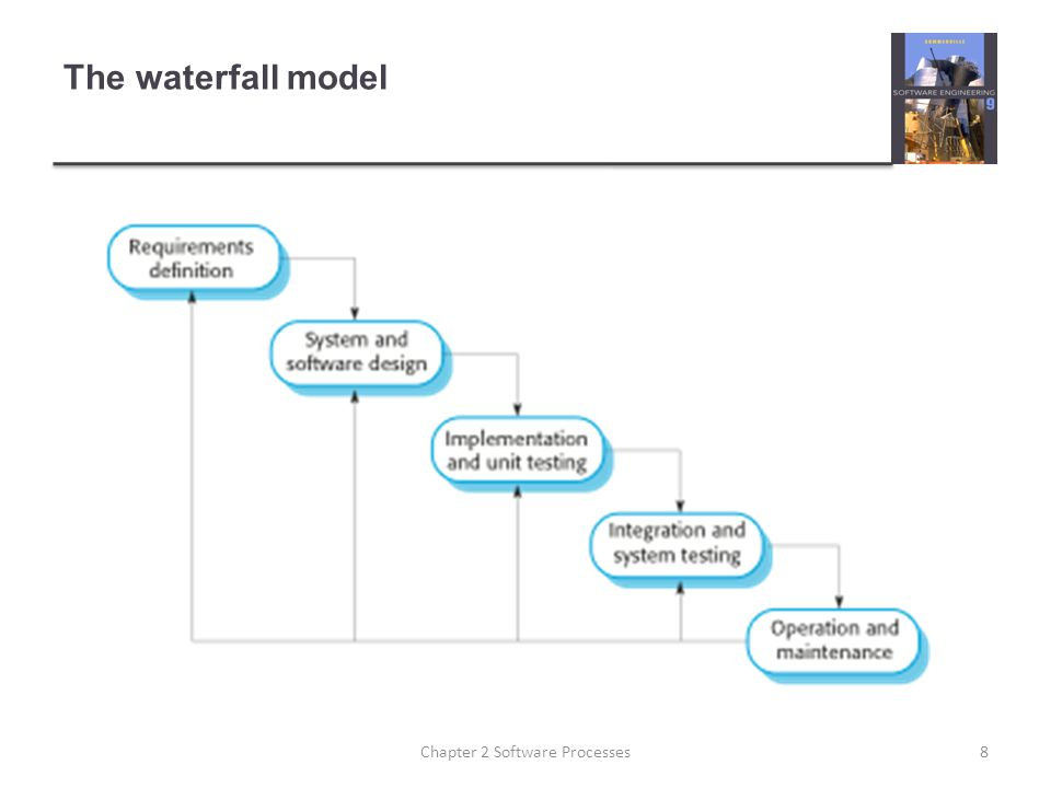 The waterfall model 8Chapter 2 Software Processes
