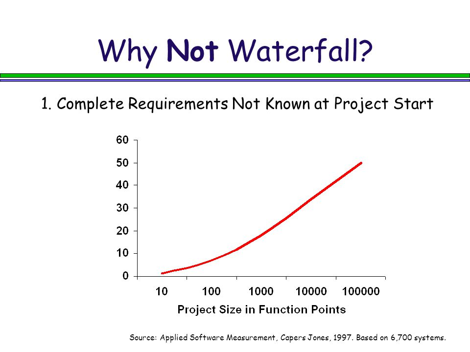 Why Not Waterfall. 1.