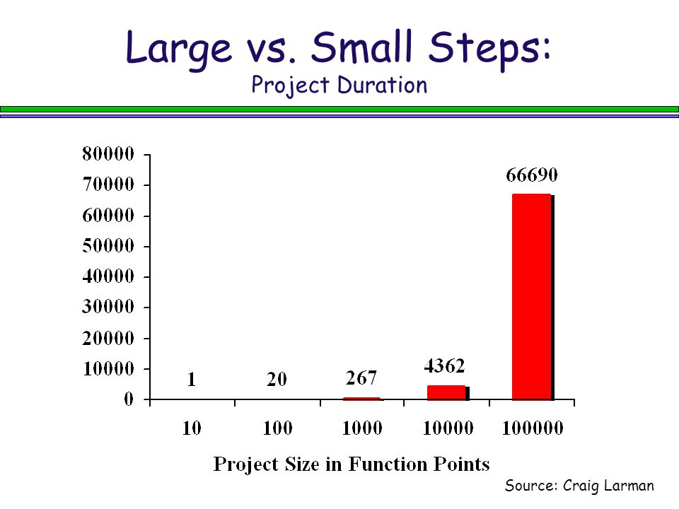 Large vs. Small Steps: Project Duration Source: Craig Larman