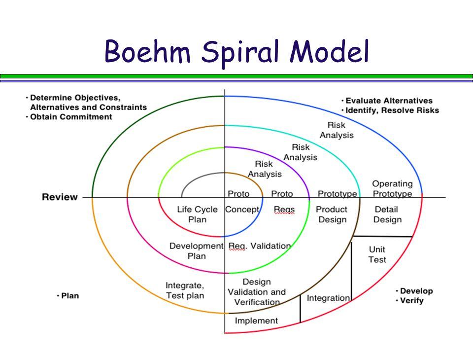 Boehm Spiral Model