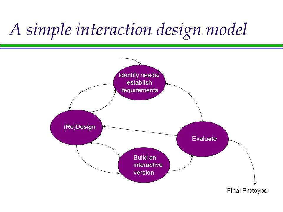 A simple interaction design model Evaluate (Re)Design Identify needs/ establish requirements Build an interactive version Final Protoype