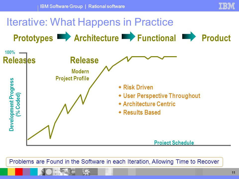 IBM Software Group | Rational software 11 Iterative: What Happens in Practice Prototypes ArchitectureFunctional Product ReleasesRelease 100% Project Schedule Modern Project Profile Development Progress (% Coded)  Risk Driven  User Perspective Throughout  Architecture Centric  Results Based Problems are Found in the Software in each Iteration, Allowing Time to Recover
