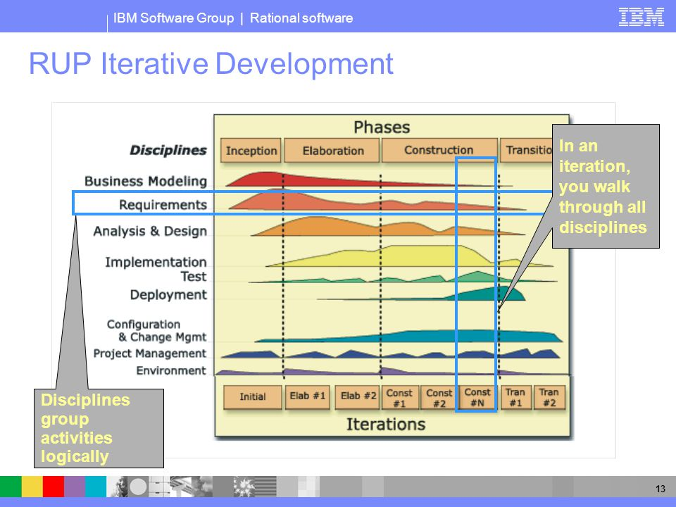 IBM Software Group | Rational software 13 RUP Iterative Development Phases Disciplines group activities logically In an iteration, you walk through all disciplines