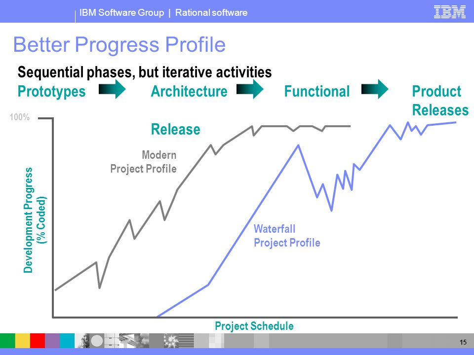 IBM Software Group | Rational software 15 Better Progress Profile 100% Project Schedule Waterfall Project Profile Modern Project Profile Development P