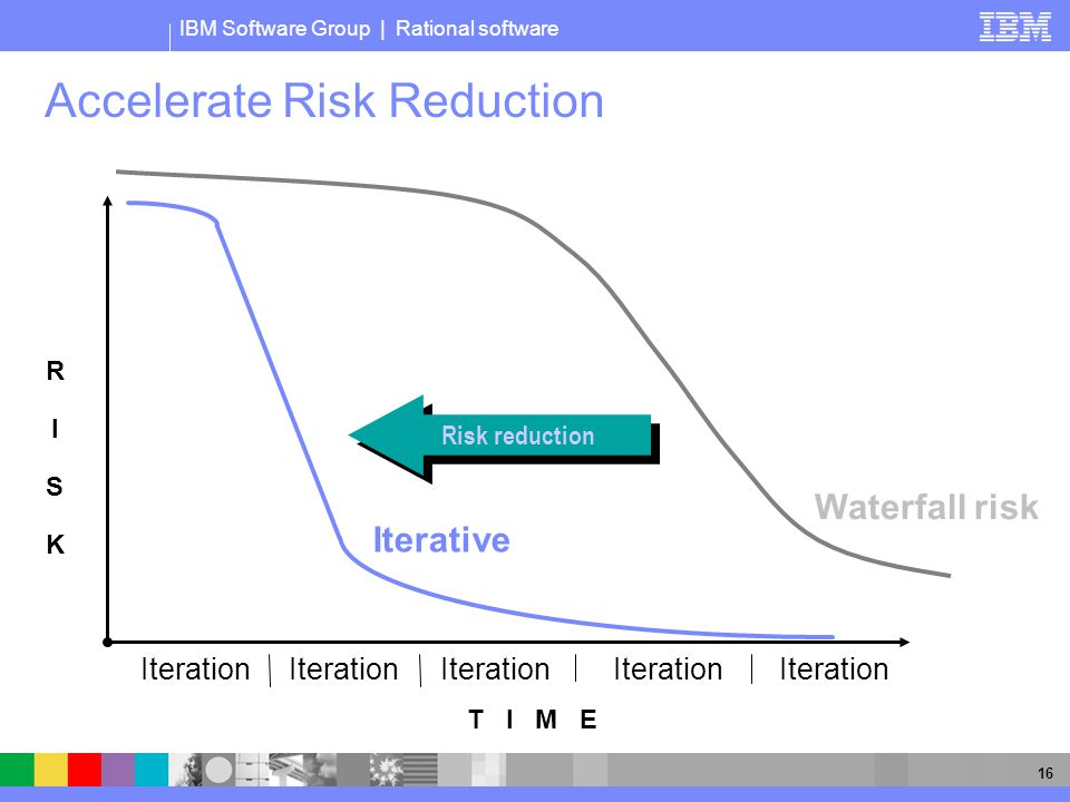 IBM Software Group | Rational software 16 Accelerate Risk Reduction Iterative T I M E Iteration Risk reduction RISKRISK Waterfall risk