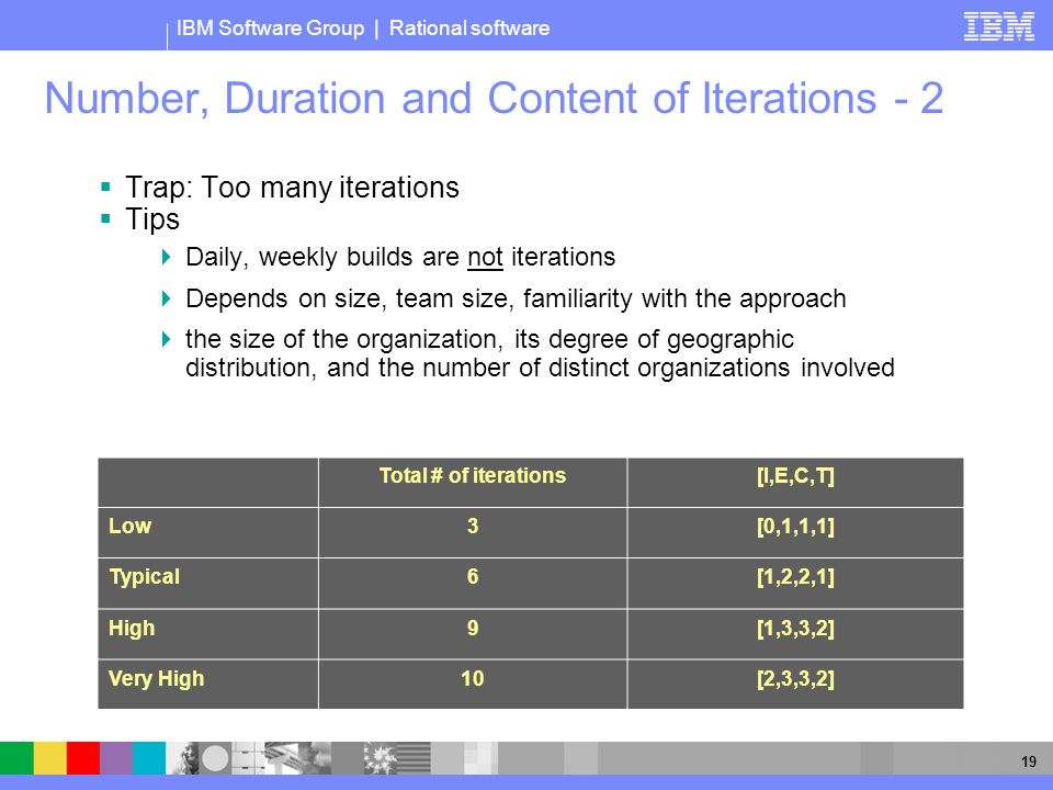 IBM Software Group | Rational software 19 Number, Duration and Content of Iterations - 2  Trap: Too many iterations  Tips  Daily, weekly builds are not iterations  Depends on size, team size, familiarity with the approach  the size of the organization, its degree of geographic distribution, and the number of distinct organizations involved Total # of iterations[I,E,C,T] Low3[0,1,1,1] Typical6[1,2,2,1] High9[1,3,3,2] Very High10[2,3,3,2]