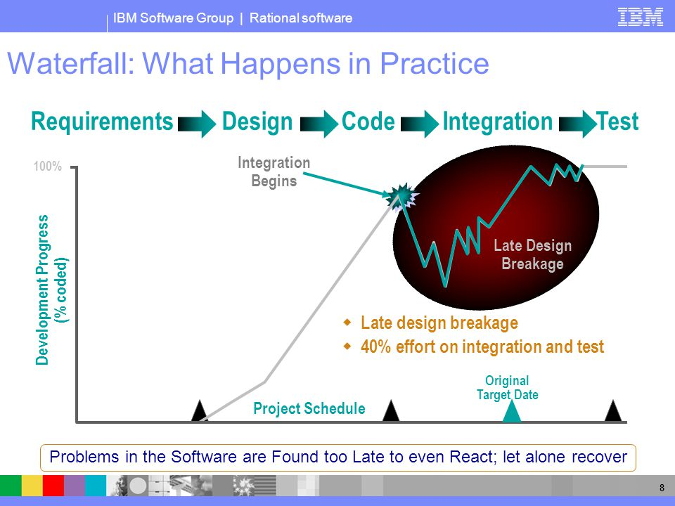IBM Software Group | Rational software 8 Waterfall: What Happens in Practice Requirements Design Code Integration Test Late Design Breakage 100% Project Schedule Development Progress (% coded) Original Target Date Integration Begins  Late design breakage  40% effort on integration and test Problems in the Software are Found too Late to even React; let alone recover