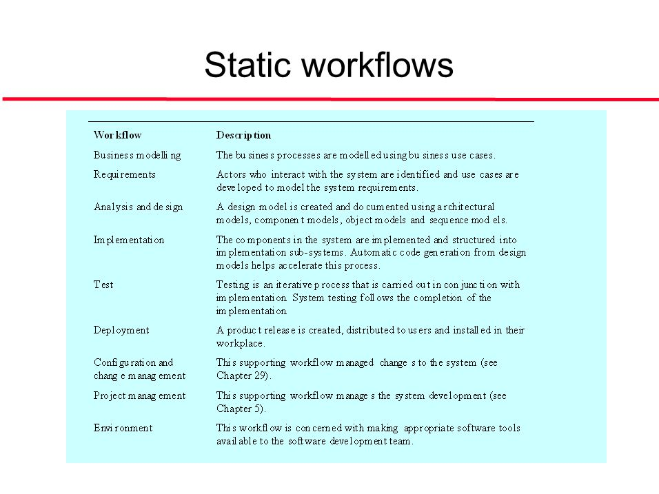 ©Ian Sommerville 2004Software Engineering, 7th edition. Chapter 4 Slide 36 Static workflows