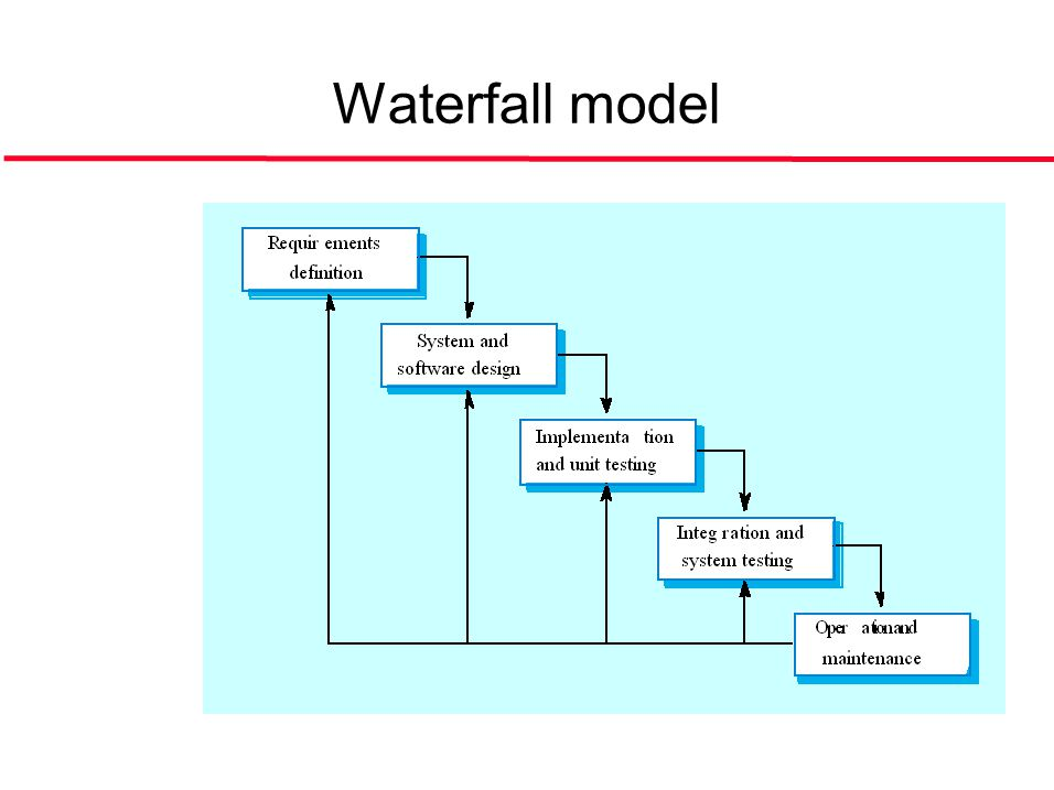 ©Ian Sommerville 2004Software Engineering, 7th edition. Chapter 4 Slide 6 Waterfall model