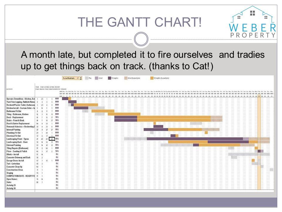 THE GANTT CHART.