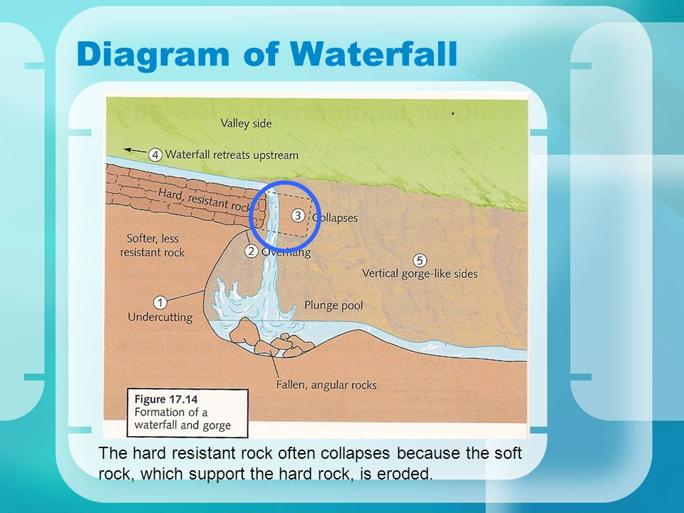 Diagram of Waterfall The hard resistant rock often collapses because the soft rock, which support the hard rock, is eroded.