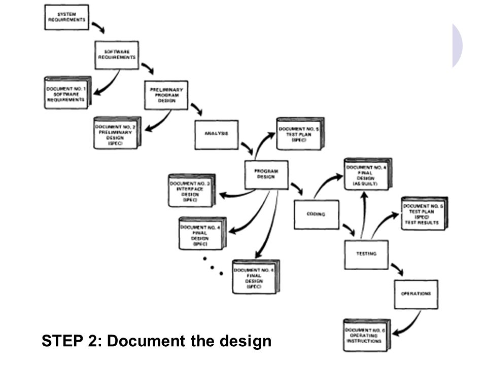 STEP 2: Document the design