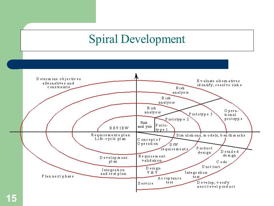 15 Spiral Development