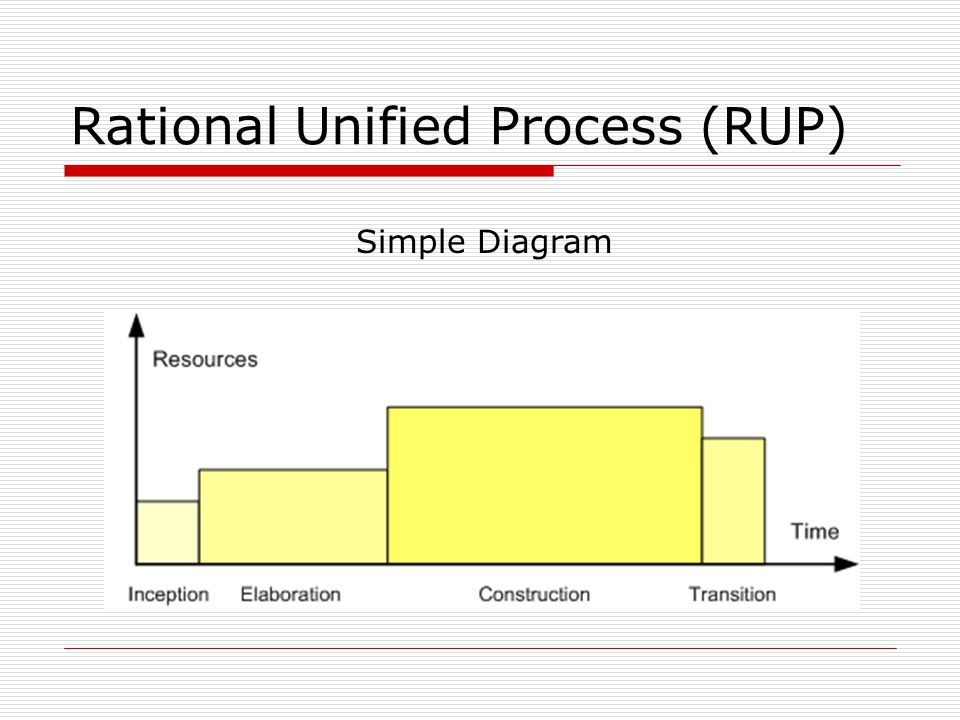 Rational Unified Process (RUP) Simple Diagram