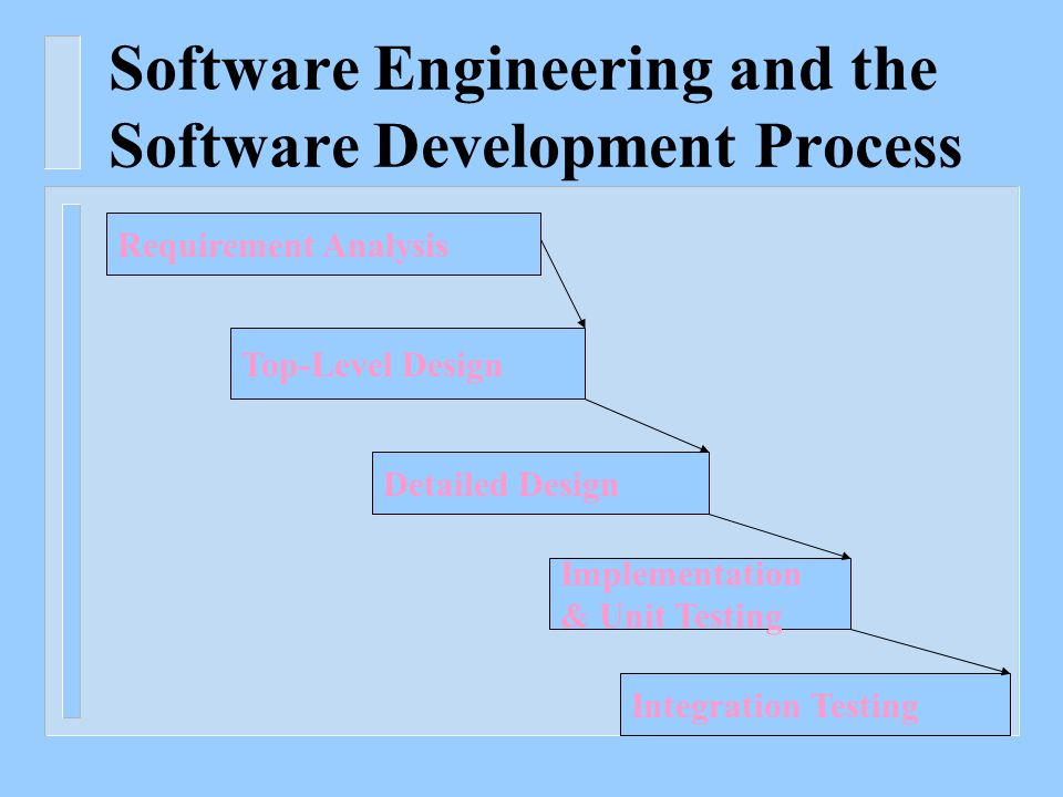 Software Engineering and the Software Development Process Requirement Analysis Top-Level Design Detailed Design Implementation & Unit Testing Integration Testing