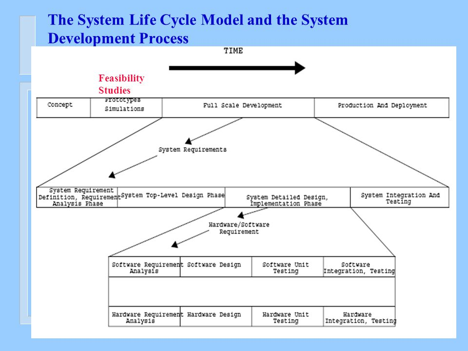 The System Life Cycle Model and the System Development Process Feasibility Studies